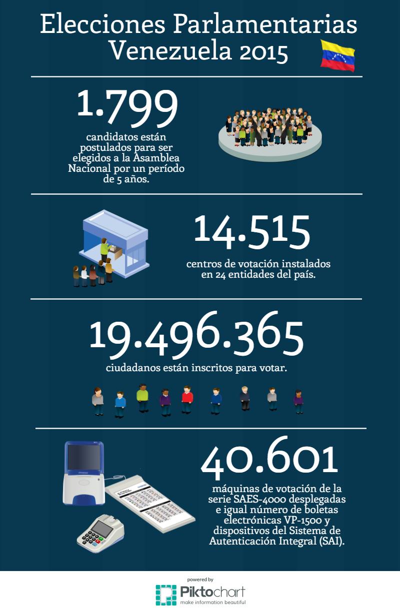 Infografia_Parlamentarias_2015_v2